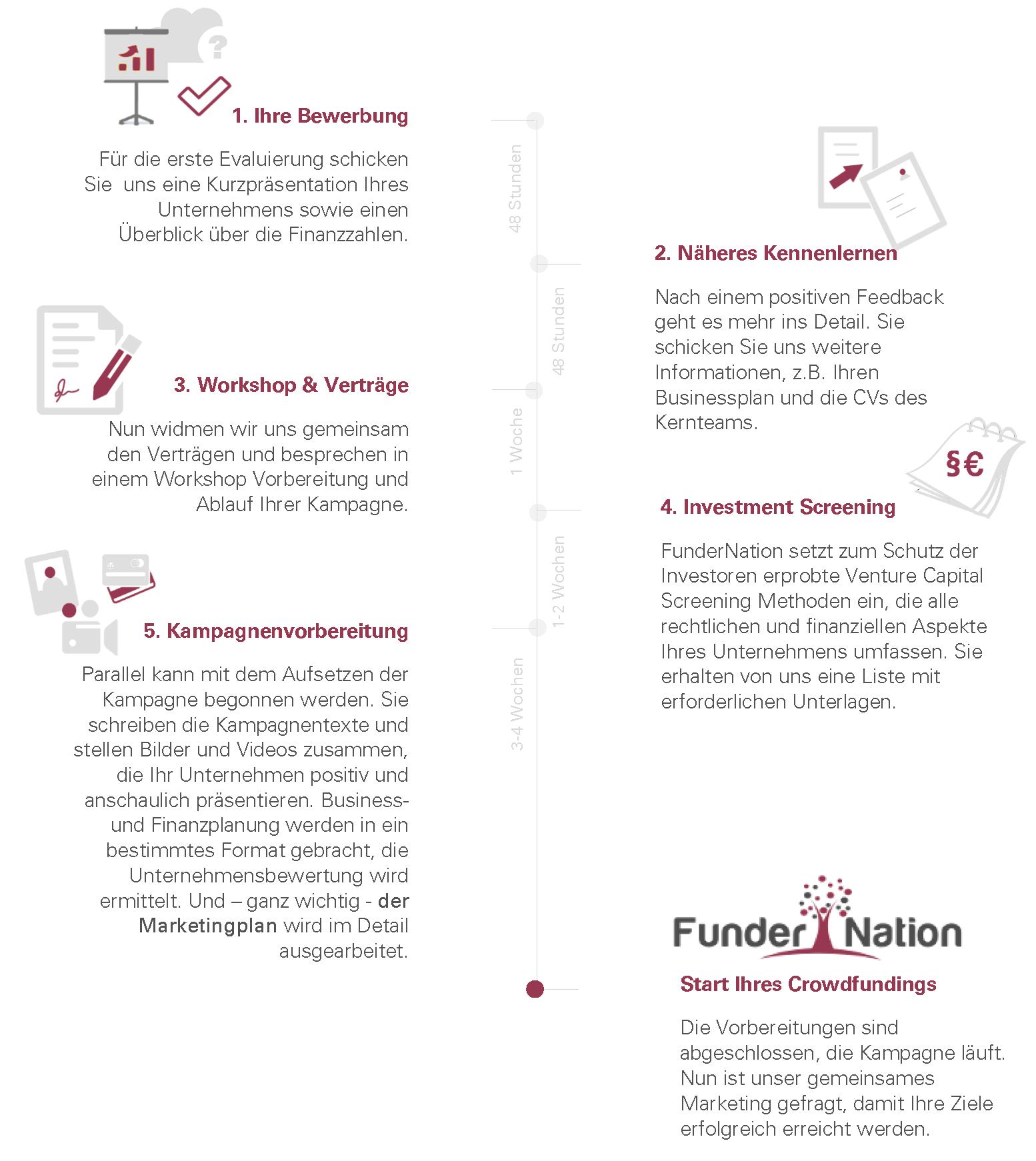 Erstellung einer Kampagne auf FunderNation